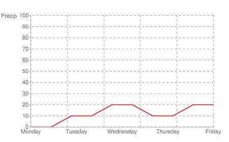 The next five days of rain probability curve