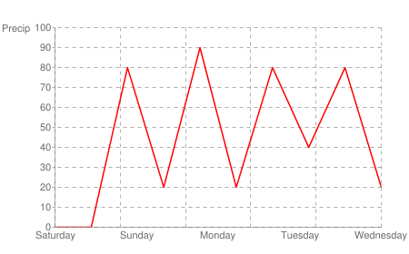 The next five days of rain probability curve