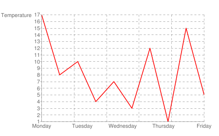 The next five days the temperature curve