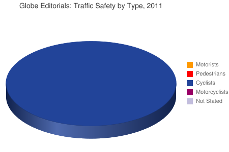 Globe Editorials: Traffic Safety by Type, 2011