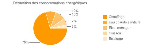 Répartition des consommations énergétiques