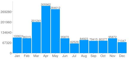 tweets each month