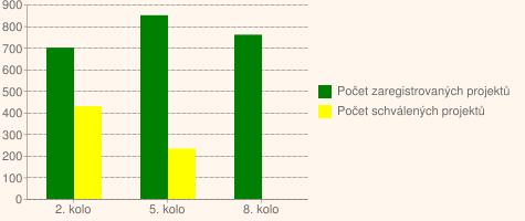 Graf č.1. Přehled zaregistrovaných a schválených projektů vpodopatření III.2.1.1Obnova a rozvoj vesnic vProgramu rozvoje venkova ČR 2007–2013