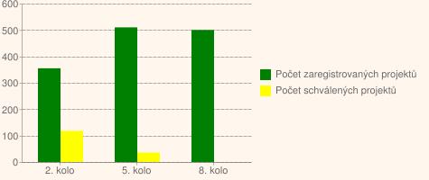 Graf č.2. Přehled zaregistrovaných a schválených projektů vpodopatření III.2.1.2Občanské vybavení a služby vProgramu rozvoje venkova ČR 2007–2013