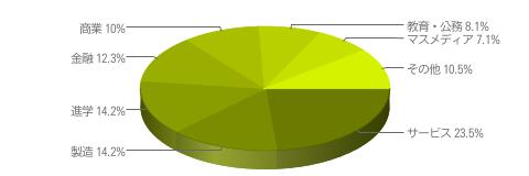 サービス 23.5%、製造 14.2%、進学 14.2%、金融 12.3%、商業 10.0%、教育・公務 8.1%、マスメディア 7.1%、その他 10.5%