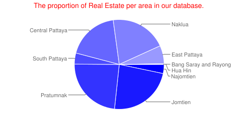 Proportion per area