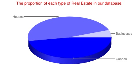 How many properties in our DB