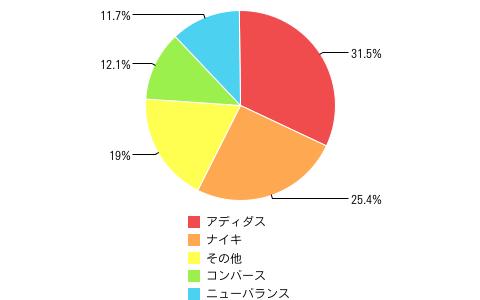 ちょいキニ結果グラフ