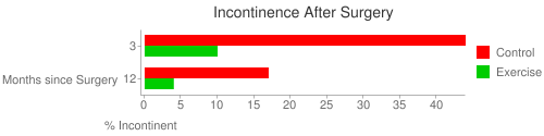 Incontinence After Surgery with and without Training