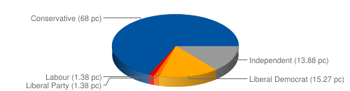 pie chart showing percentage of votes per party