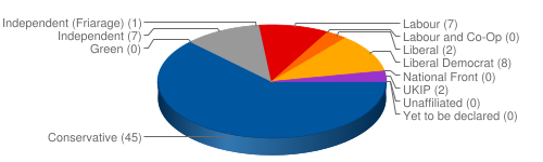 Pie chart of the 2013 election results data shown below.