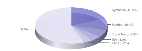 全世界セキュリティ企業 財務データによる歳入規模シェア 《Gartner 2011年5月 より》