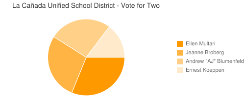 La Cañada Unified School District - Vote for Two
