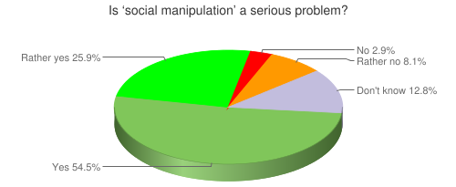 Is 'social manipulation' a serious problem?
