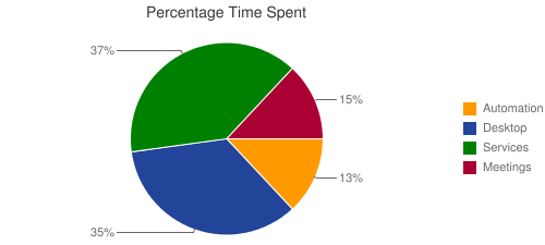 Percentage Time Spent