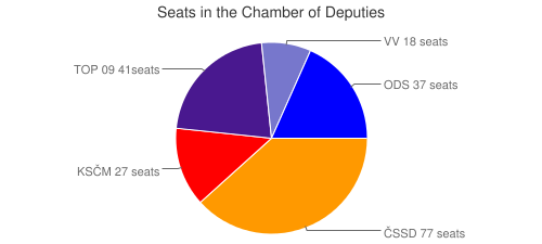 Seats in the Chamber of Deputies