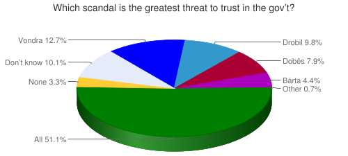 Which scandal is the greatest threat to trust in the gov't?