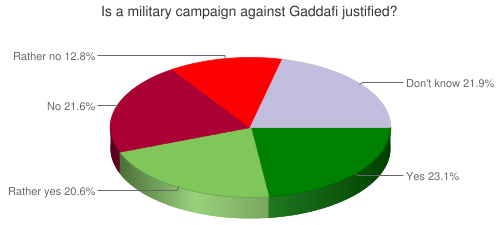 Is a military campaign against Gaddafi justified?