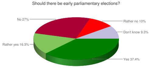 Should there be early parliamentary elections?