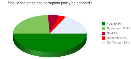 Should the entire anti-corruption policy be adopted?