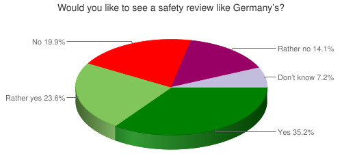 Would you like to see a safety review like Germany's?