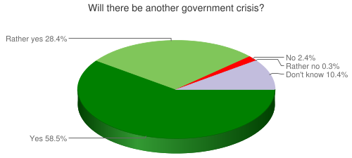 Will there be another government crisis?