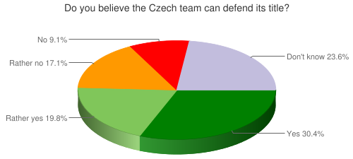 Do you believe the Czech team can defend its title?