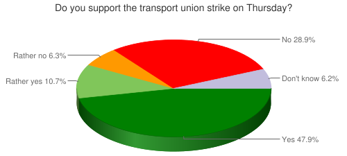 Do you support the transport union strike on Thursday?