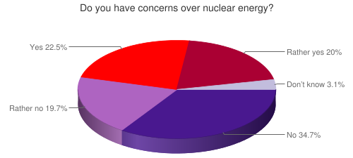 Do you have concerns over nuclear energy?