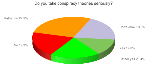 Do you take conspiracy theories seriously?