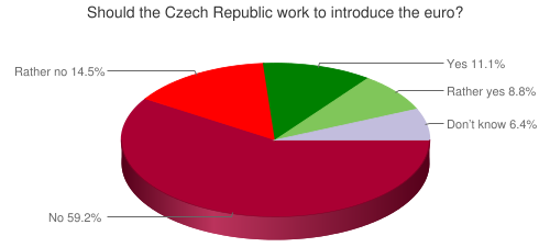 Should the Czech Republic work to introduce the euro?
