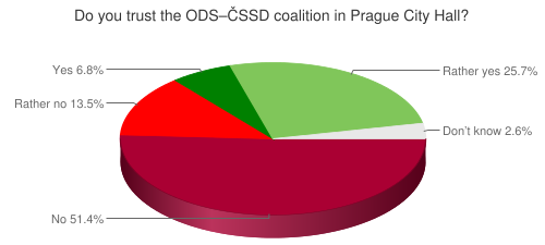 Do you trust the ODS–ČSSD coalition in Prague City Hall?