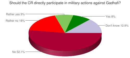 Should the CR directly participate in military actions against Gadhafi?
