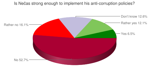 Is Nečas strong enough to implement his anti-corruption policies?