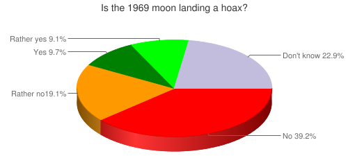 Is the 1969 moon landing a hoax?