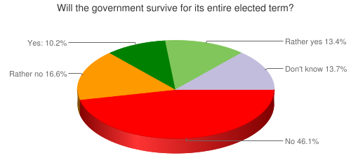 Will the government survive  for its entire elected term?