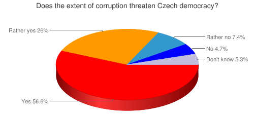 Does the extent of corruption threaten Czech democracy?
