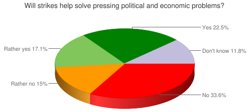 Will strikes help solve pressing political and economic problems?