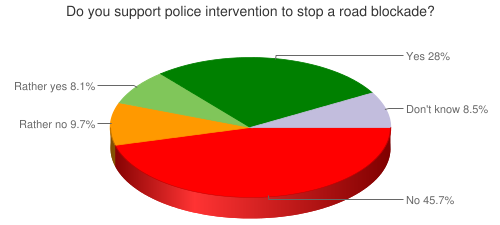 Do you support police intervention to stop a road blockade?