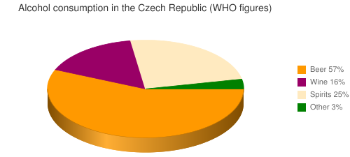 Alcohol consumption in the Czech Republic (WHO figures)