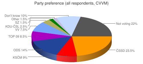 Party preference (all respondents, CVVM)