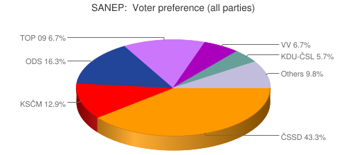 SANEP:  Voter preference (all parties)