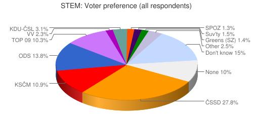 STEM: Voter preference (all respondents)