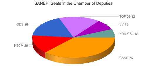 SANEP: Seats in the Chamber of Deputies