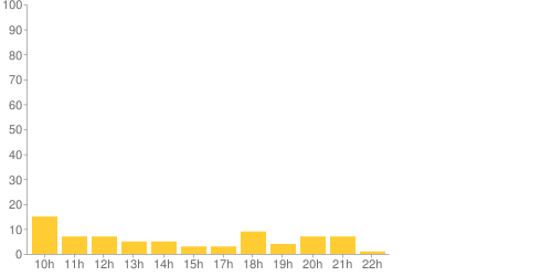 chart?chs=500x250&cht=bvs&chxt=x,y&chl=10h|11h|12h|13h|14h|15h|17h|18h|19h|20h|21h|22h&chd=t:15,7,7,5,5,3,3,9,4,7,7,1
