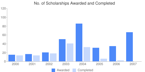 No. of Scholarships Awarded and Completed