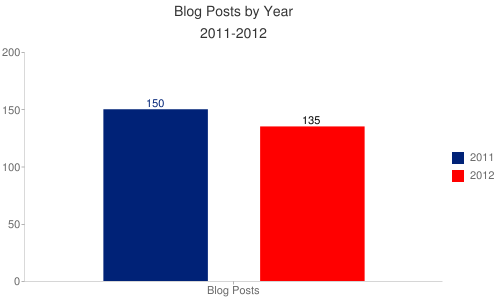 Blog by Year 2011-2012