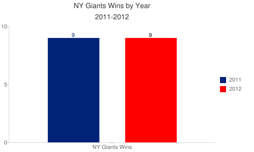 NY Giants Wins by Year 2011-2012