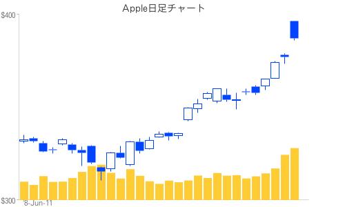 Apple日足チャート