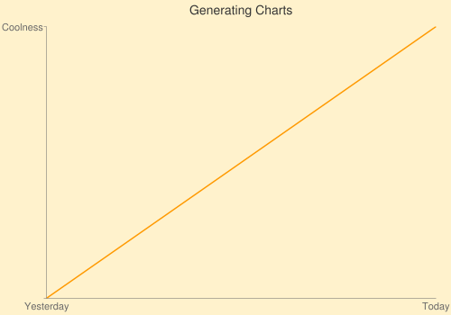 Chart Generated with the Google Chart API